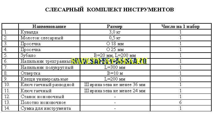 Перечень инструментов слесарного набора (РМРС)